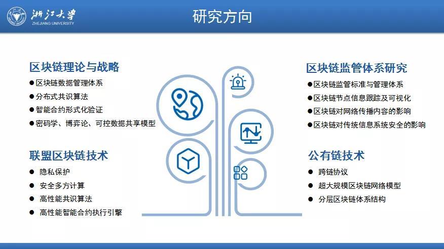 浙江大学区块链研究中心